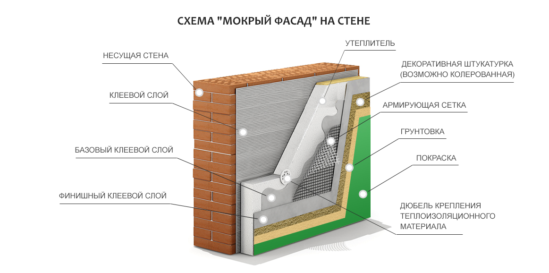Утепление и штукатурка фасада дома